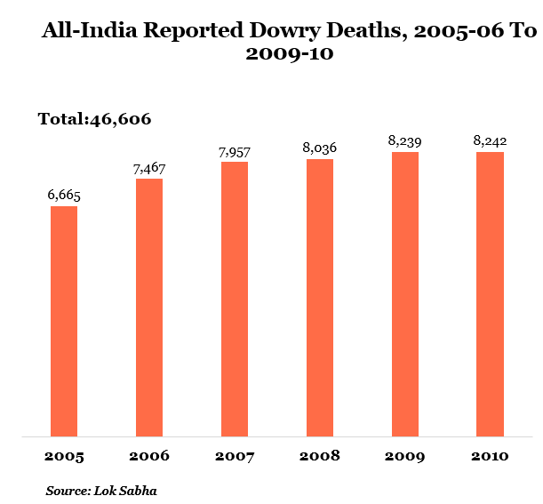 dowry death Latha and narendra: dowry death: implications oflaw 155 all the necessary documents were accessible and analyzed the role and attitudeof the ipc.